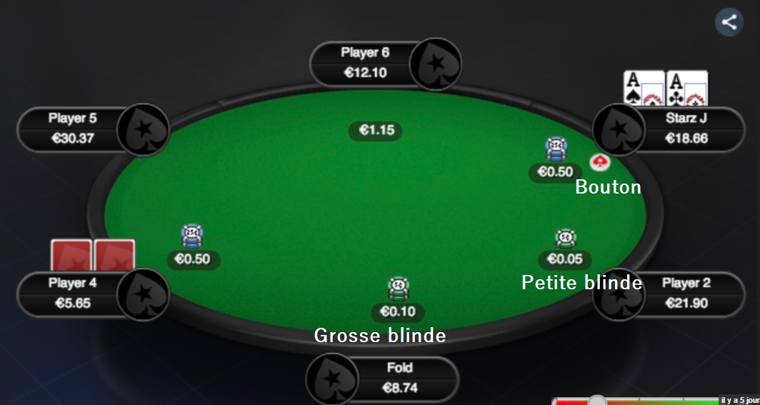 structure de blindes au poker